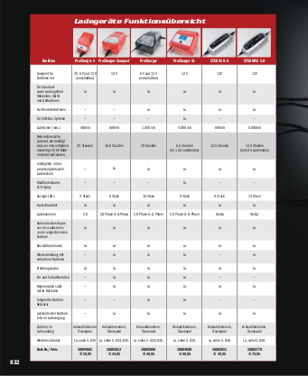 PFAND Gel Batterie wartungsfrei Honda VTR 1000 F Fire Storm 01-06 SC36 inkl